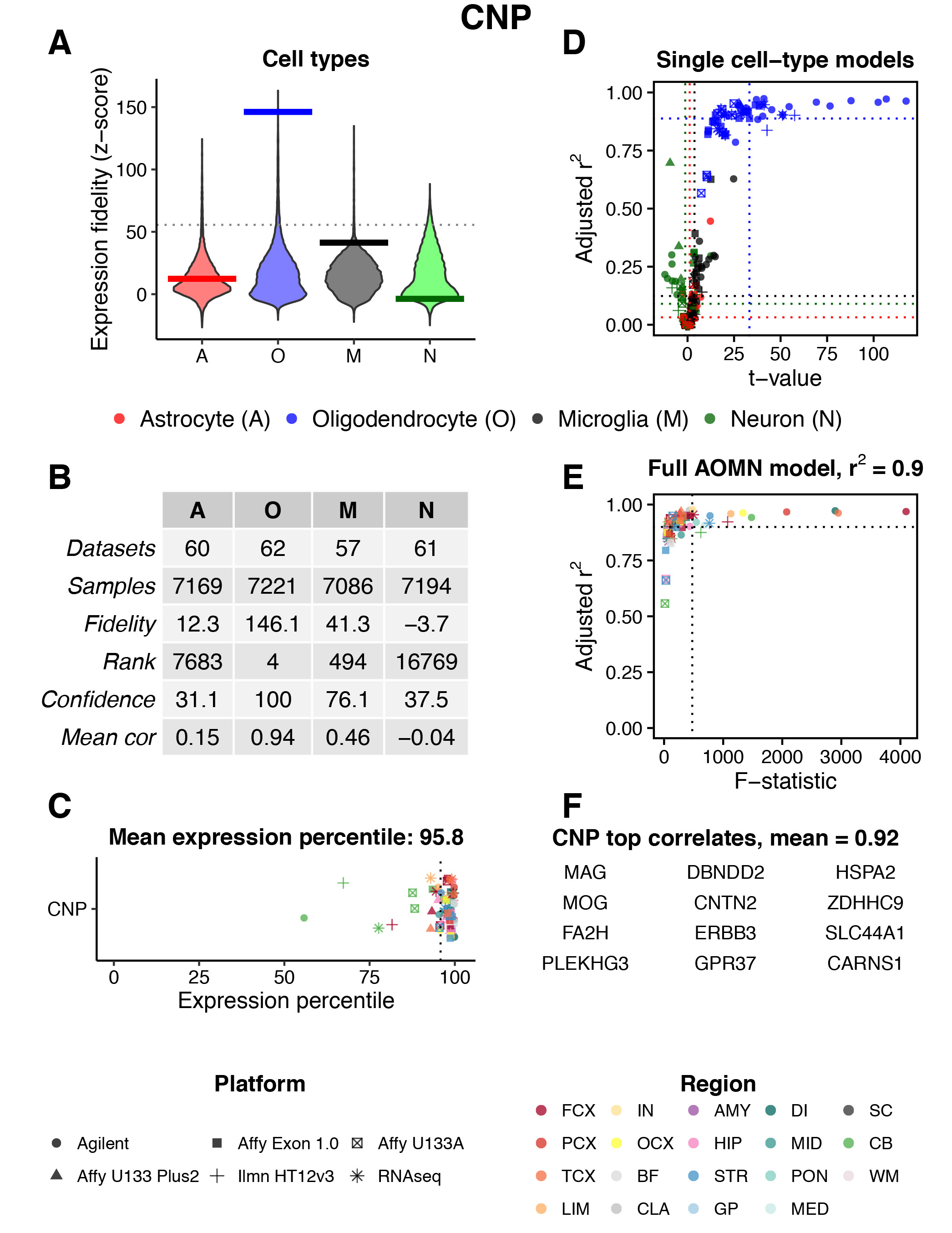 Fig. 3   Gene search example. Results are shown for CNS region = 'All' and Gene = 'CNP'. The meaning of each panel is described below.